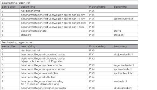 IP codering